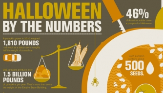 halloween infographic halloween by the numbers - Where Halloween Originated From