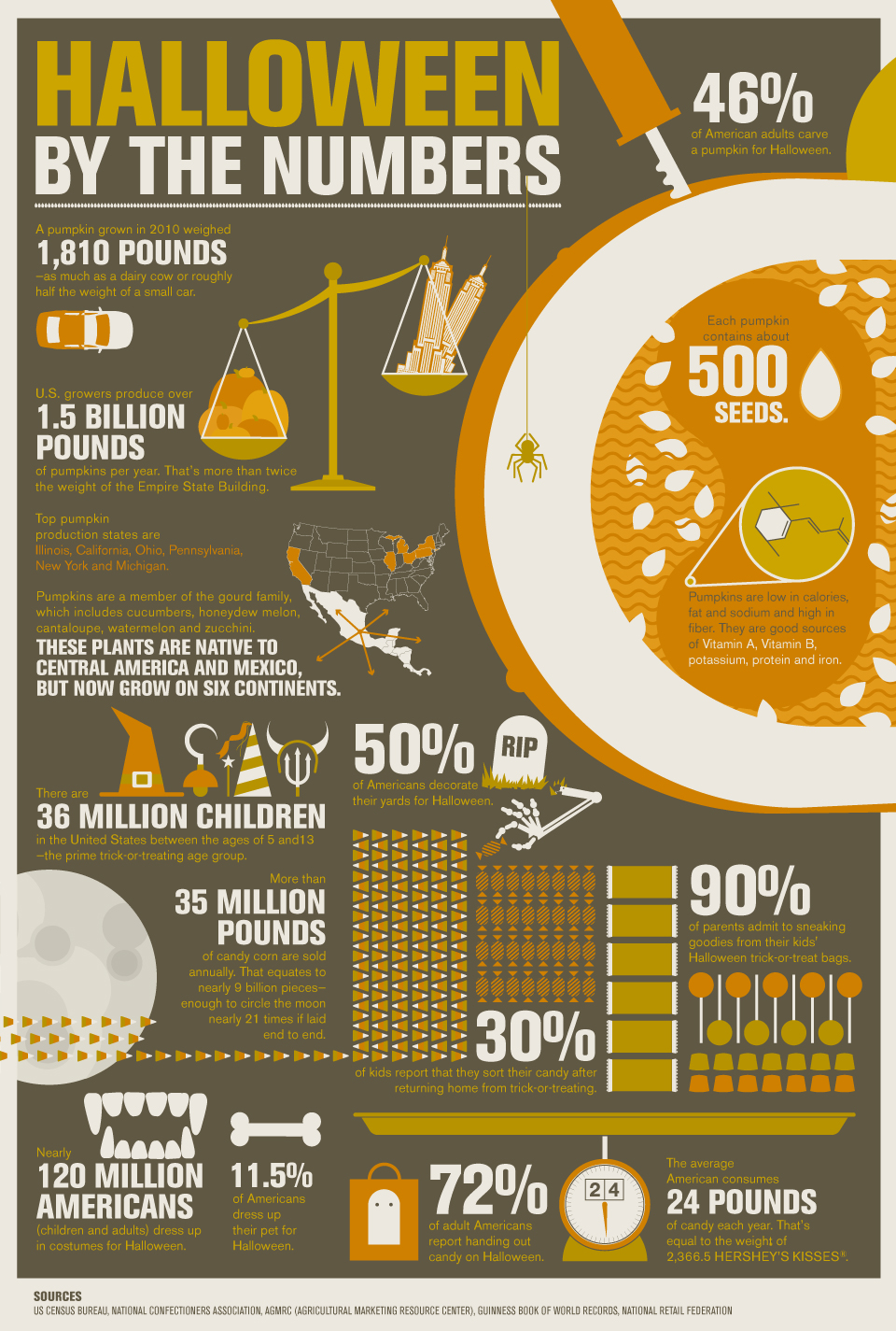 Pumpkin Facts - Halloween by the Numbers Interactive - HISTORY.com