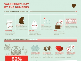 Schön Valentineu0027s Day By The Numbers Infographic