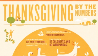 history of thanksgiving thanksgiving history com