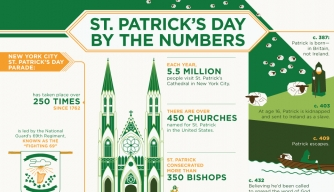 St. Patrick's Day Infographic, St. Patrick's Day Facts