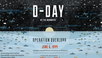 D-Day Infographic on history.com