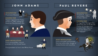 Image result for infographic revolutionary war