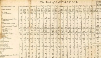 "Detail from John Graunt's ""Natural and Political Observations Made Upon the Bills of Mortality,"" which compiled causes of death in 17th-century London."