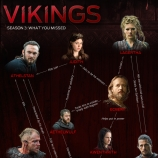 Vikings Season 3 Infographic