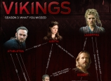 Vikings Season 3 Infographic