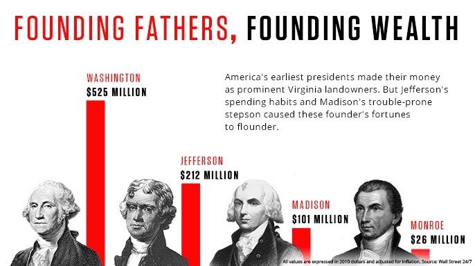 presidents_FoundingFathersFoundingWealth