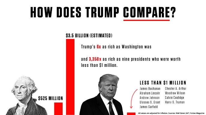 presidents_HowDoesTrumpCompare