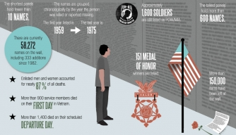 Vietnam Veterans Memorial Infographic