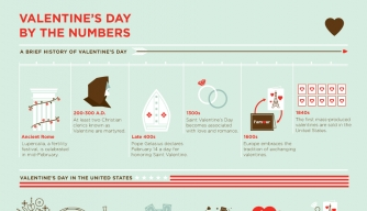 Valentines Day Infographic, Valentines Day Facts