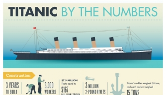titanic infographic on history