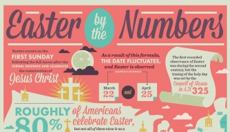 history of easter by the numbers infographic