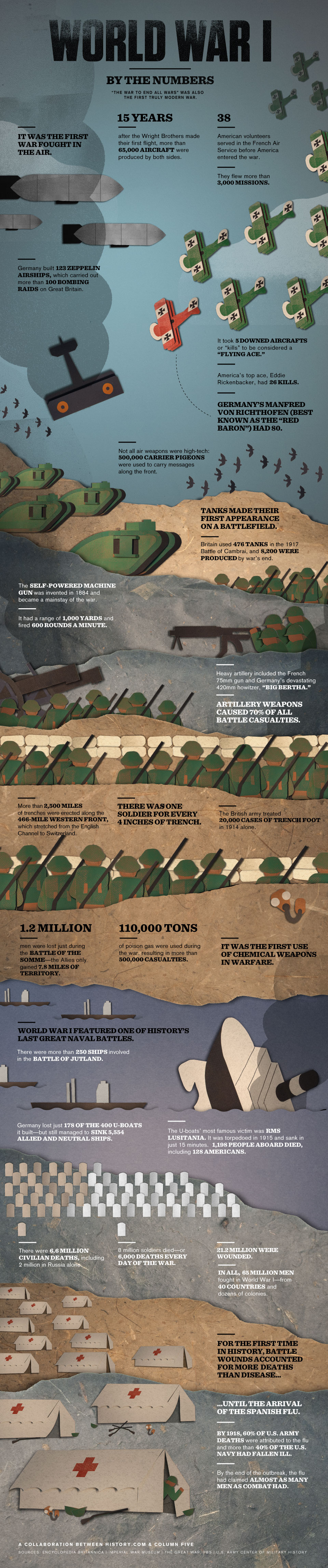 World War I by the Numbers_final