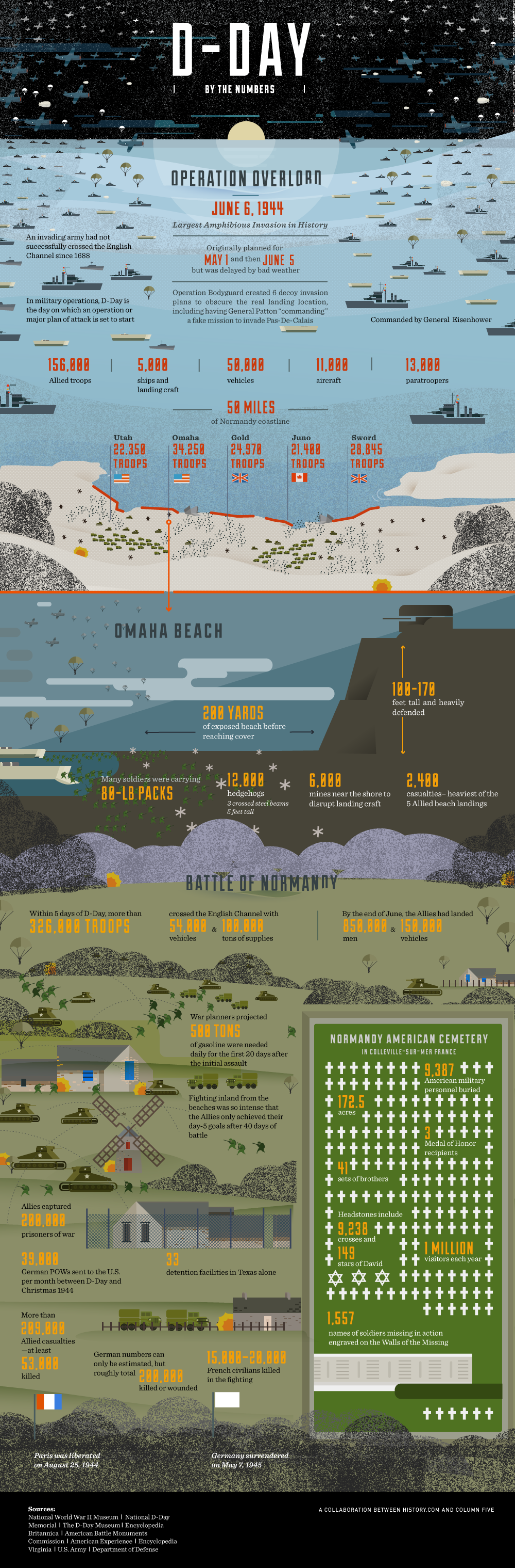 D-Day by the Numbers